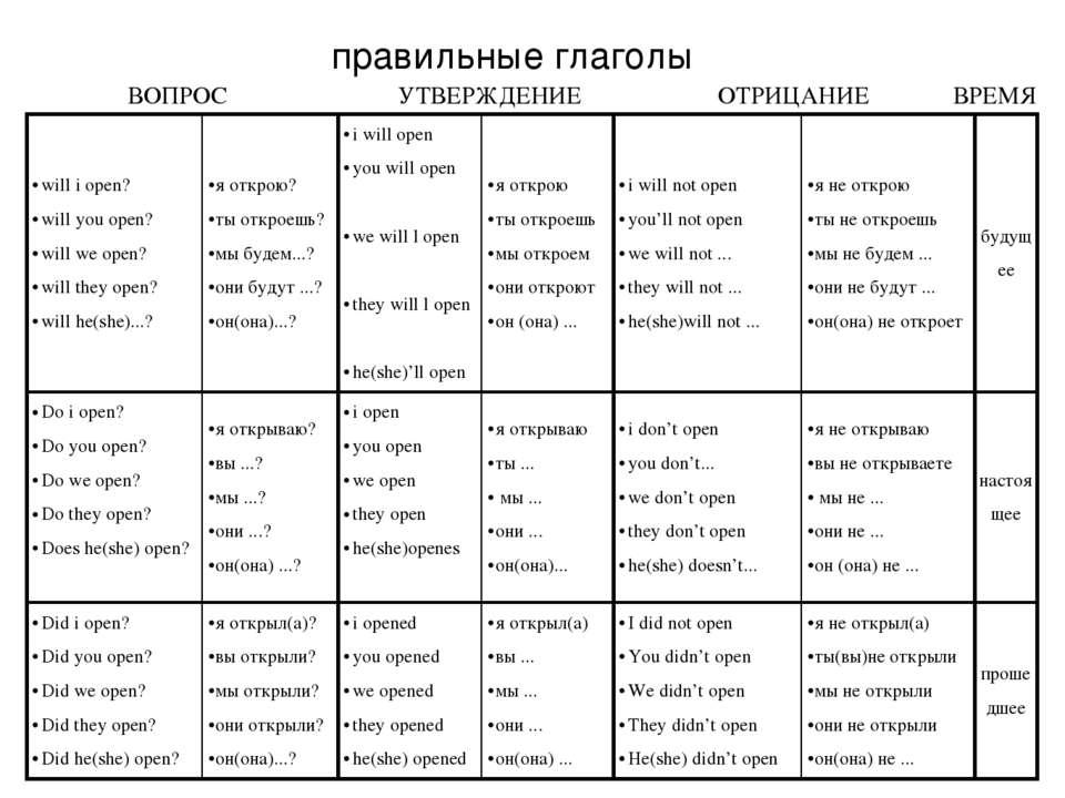 правильные глаголы will i open? will you open? will we open? will they open? ...