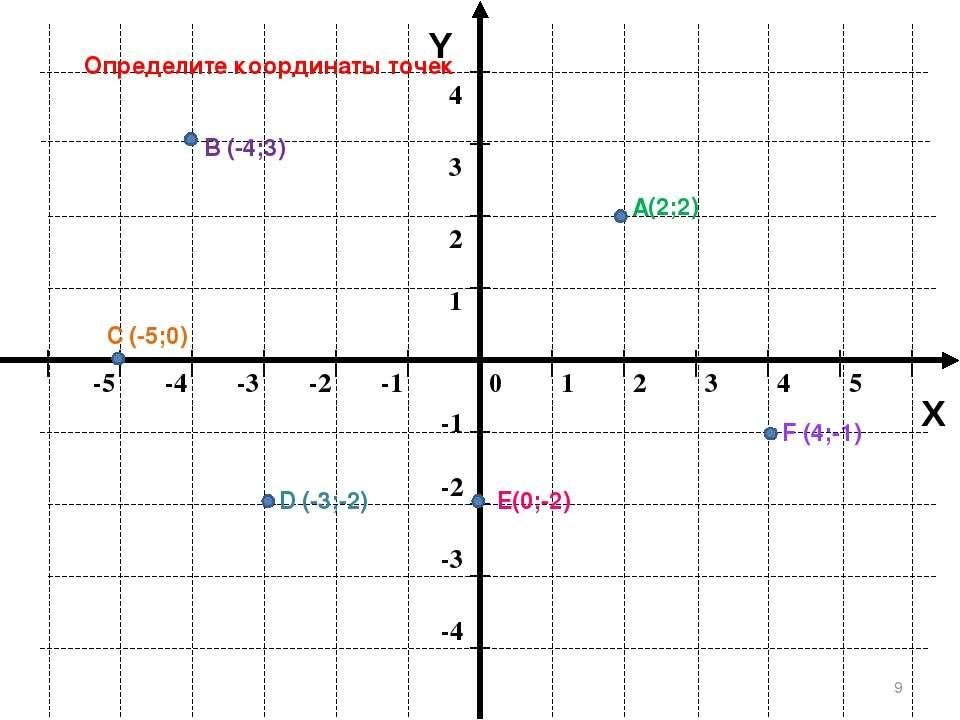 * Y X Определите координаты точек А В С D Е F (-4;3) (2;2) (4;-1) (-5;0) (-3;...