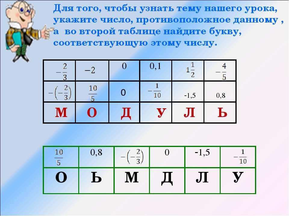 М О Д У Л Ь 0 1,5 0,8 Для того, чтобы узнать тему нашего урока, укажите число...