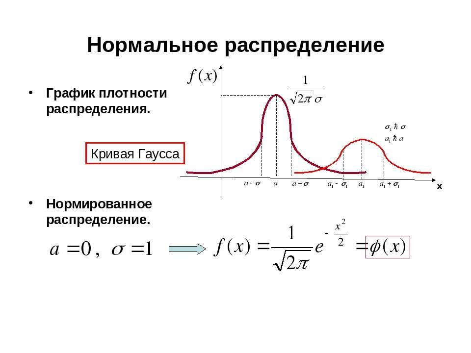 Нормальное распределение График плотности распределения. Нормированное распре...