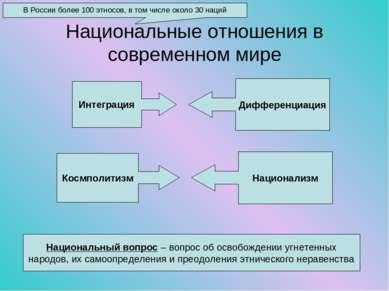 Национальные отношения в современном мире В России более 100 этносов, в том ч...