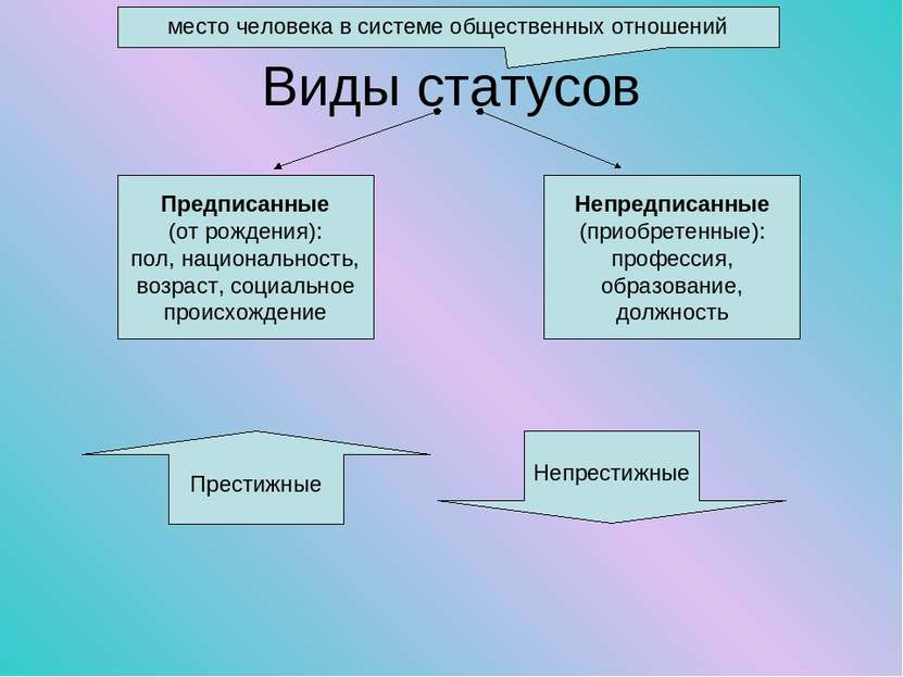 Виды статусов место человека в системе общественных отношений Предписанные (о...