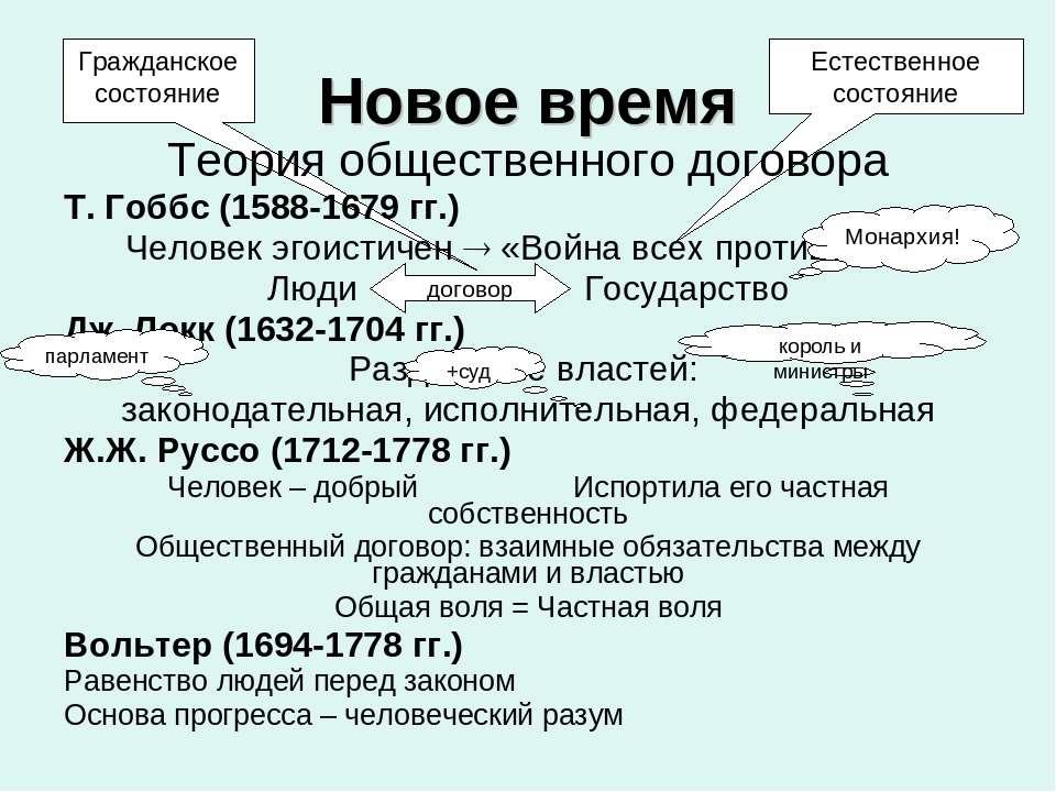 Естественное состояние Гражданское состояние Новое время Теория общественного...