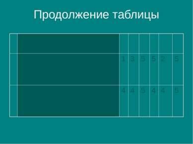 Продолжение таблицы Методы финансового анализа Анализ финансовыхкоффициентови...