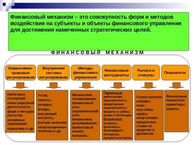 Методы финансового управления Нормативно- правовое регулирование Внутренняя с...