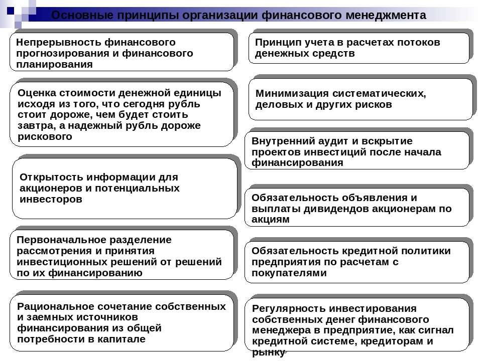 Основные принципы организации финансового менеджмента Оценка стоимости денежн...
