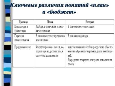 Ключевые различия понятий «план» и «бюджет»