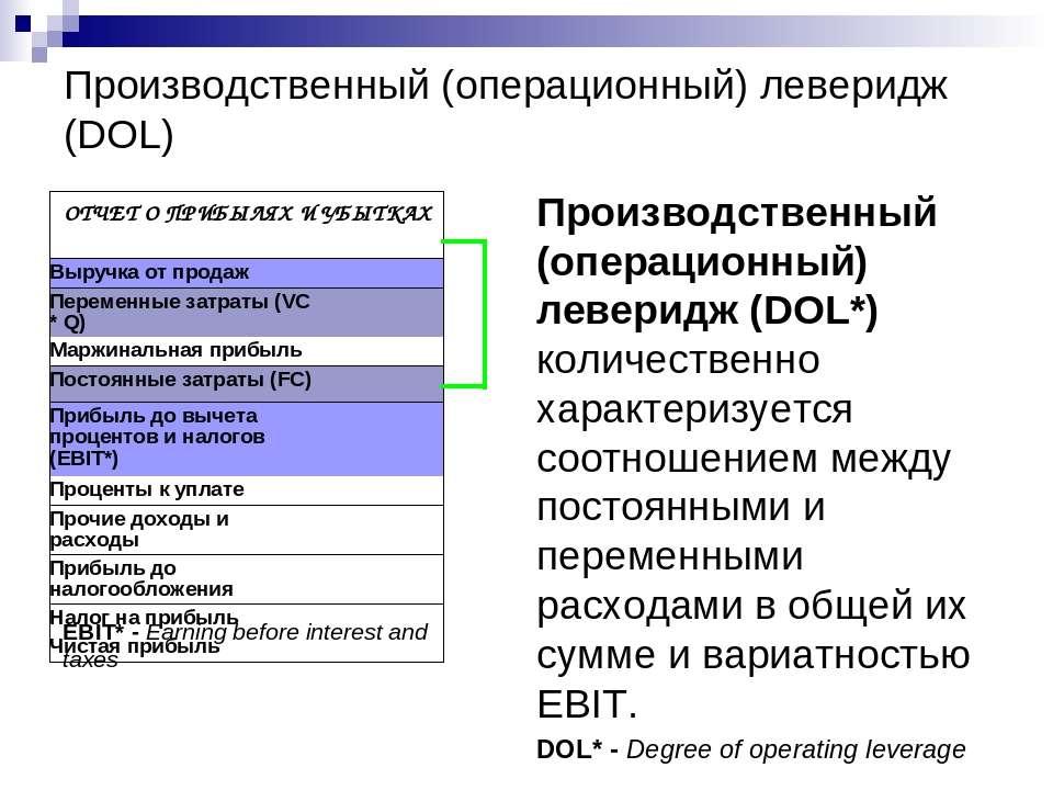 Производственный (операционный) леверидж (DOL) Производственный (операционный...