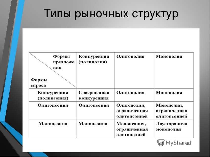 Типы рыночных структур