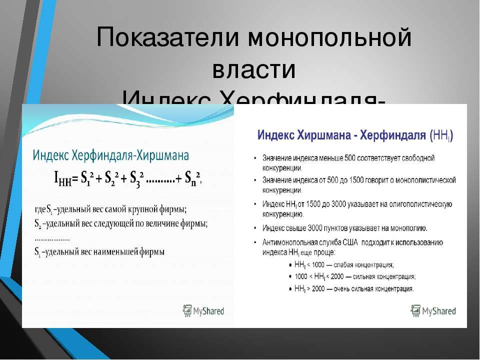 Показатели монопольной власти Индекс Херфиндаля-Хиршмана
