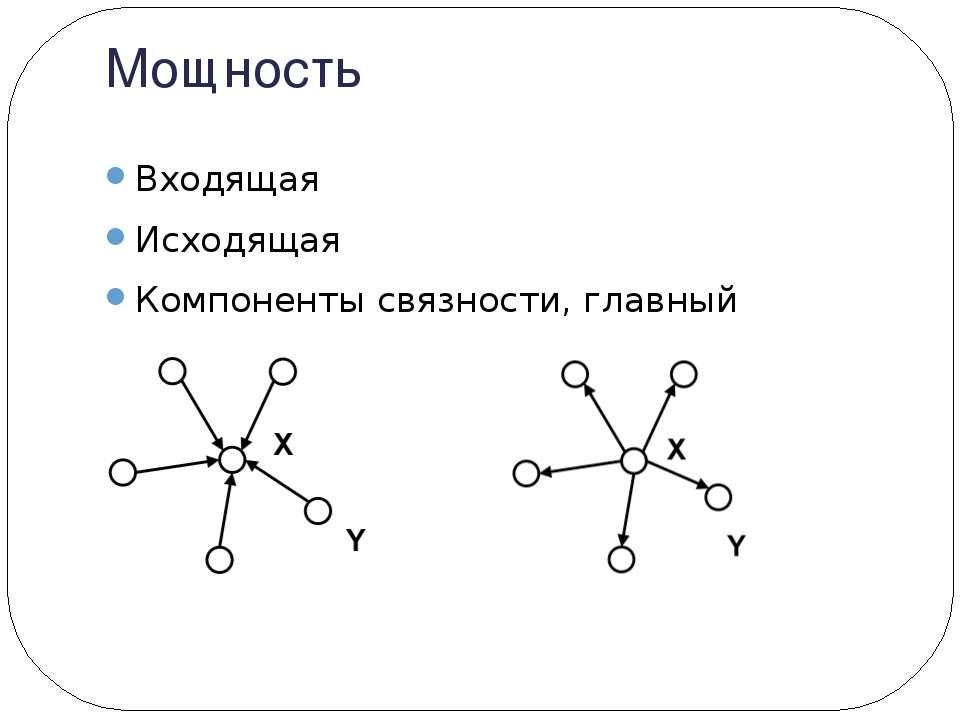 Мощность Входящая Исходящая Компоненты связности, главный компонент