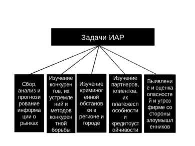Продолжение лекции Задачи ИАР Сбор, анализ и прогнозирование информации о рын...