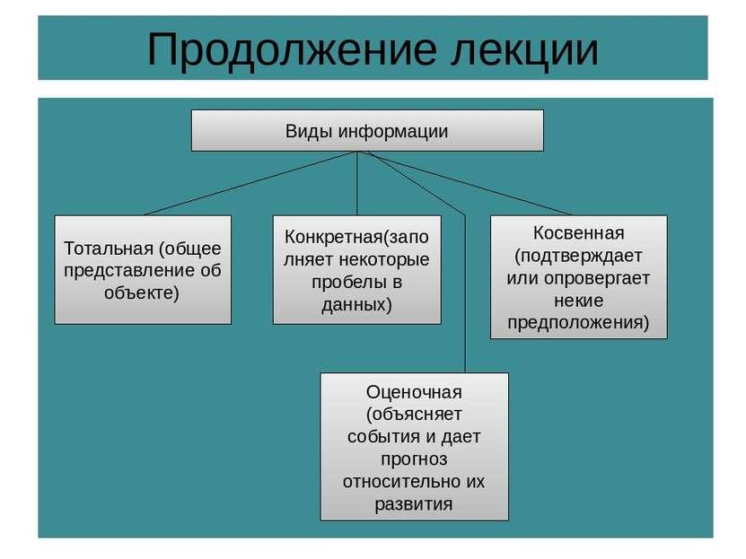Продолжение лекции Виды информации Тотальная (общее представление об объекте)...