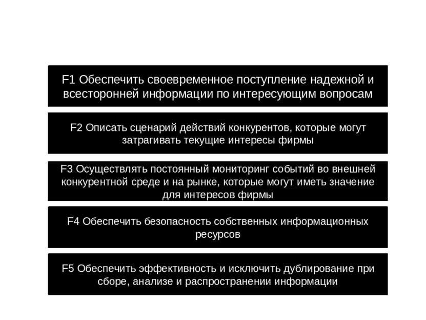 Функции ИАР F1 Обеспечить своевременное поступление надежной и всесторонней и...