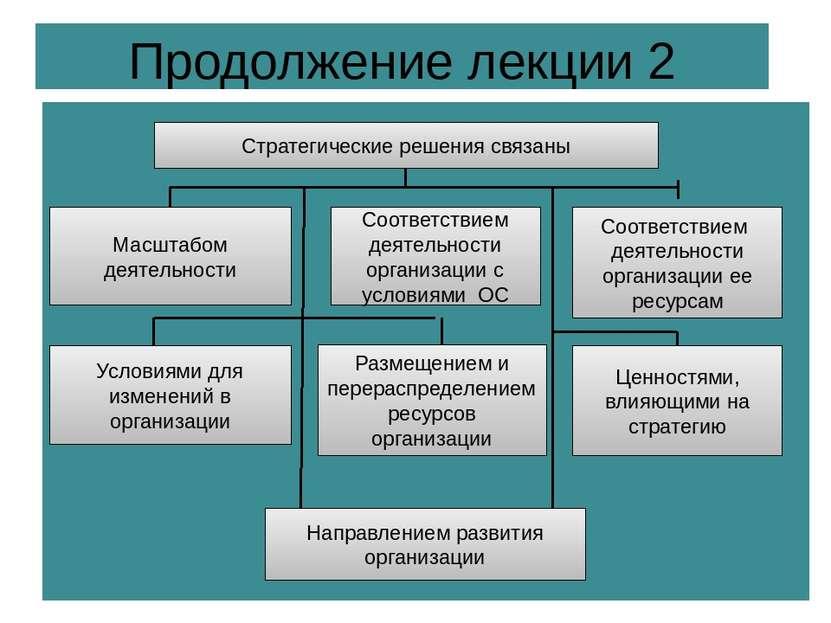 Продолжение лекции 2 Стратегические решения связаны Масштабом деятельности Со...