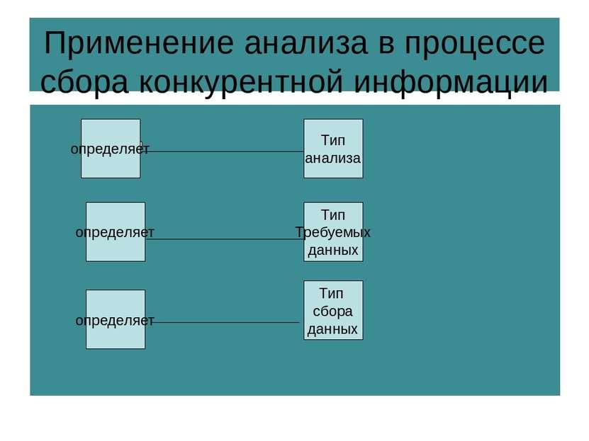 Применение анализа в процессе сбора конкурентной информации определяет опреде...