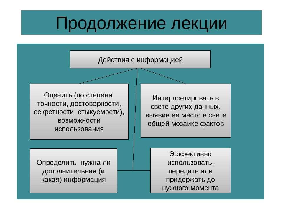 Продолжение лекции Действия с информацией Оценить (по степени точности, досто...