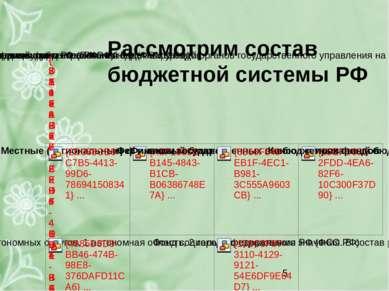 Рассмотрим состав бюджетной системы РФ