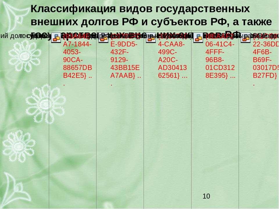 Классификация видов государственных внешних долгов РФ и субъектов РФ, а также...