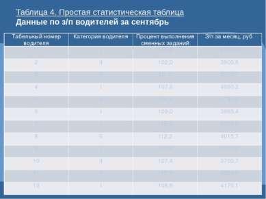 Таблица 4. Простая статистическая таблица Данные по з/п водителей за сентябрь...