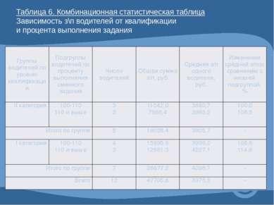 Таблица 6. Комбинационная статистическая таблица Зависимость з\п водителей от...