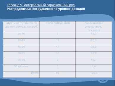 Таблица 9. Интервальный вариационный ряд Распределение сотрудников по уровню ...