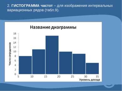 2. ГИСТОГРАММА частот – для изображения интервальных вариационных рядов (табл...