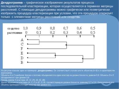 Дендрограмма – графическое изображение результатов процесса последовательной ...