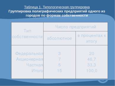 Таблица 1. Типологическая группировка Группировка полиграфических предприятий...