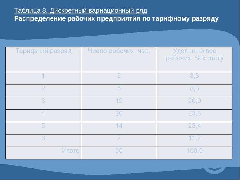 Таблица 8. Дискретный вариационный ряд Распределение рабочих предприятия по т...