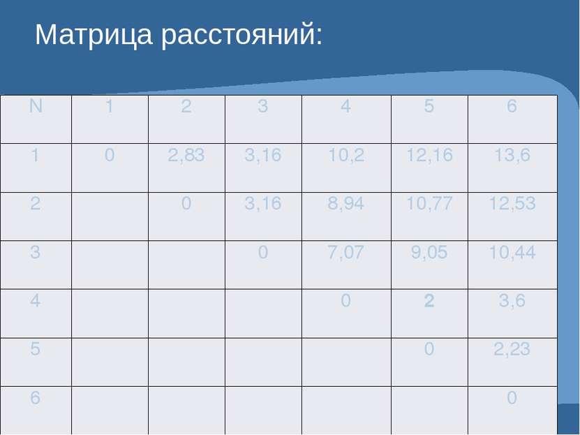 Матрица расстояний: N 1 2 3 4 5 6 1 0 2,83 3,16 10,2 12,16 13,6 2 0 3,16 8,94...