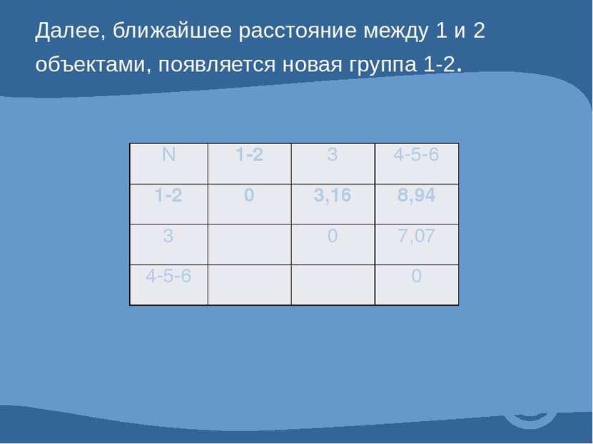 Далее, ближайшее расстояние между 1 и 2 объектами, появляется новая группа 1-...