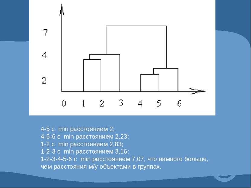 4-5 с min расстоянием 2; 4-5-6 с min расстоянием 2,23; 1-2 с min расстоянием ...