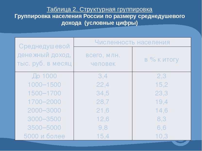 Таблица 2. Структурная группировка Группировка населения России по размеру ср...
