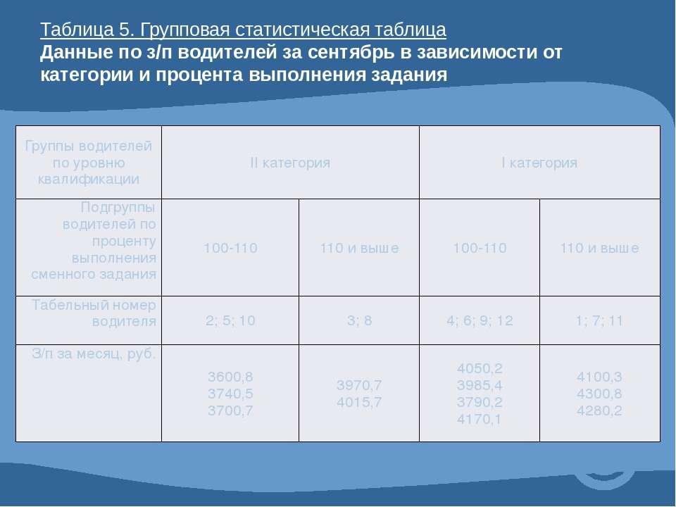 Таблица 5. Групповая статистическая таблица Данные по з/п водителей за сентяб...