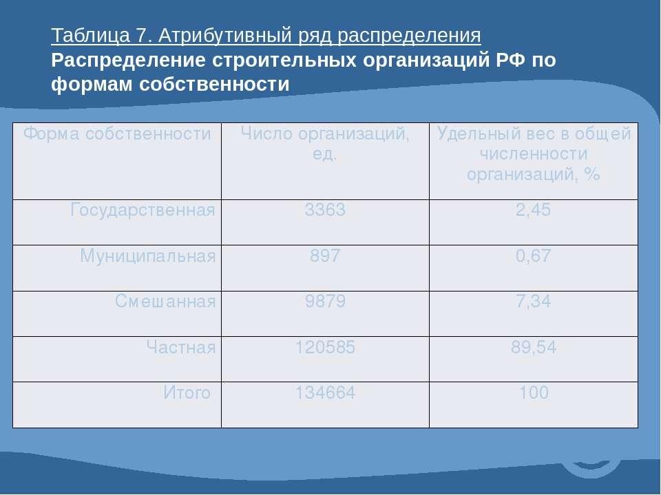 Таблица 7. Атрибутивный ряд распределения Распределение строительных организа...