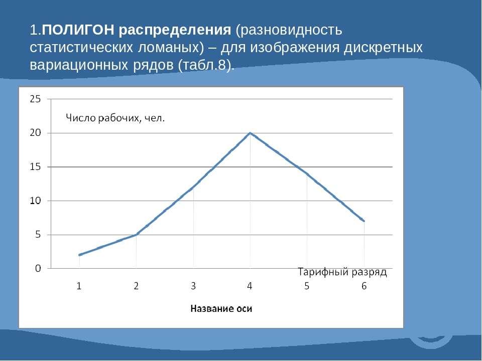 1.ПОЛИГОН распределения (разновидность статистических ломаных) – для изображе...