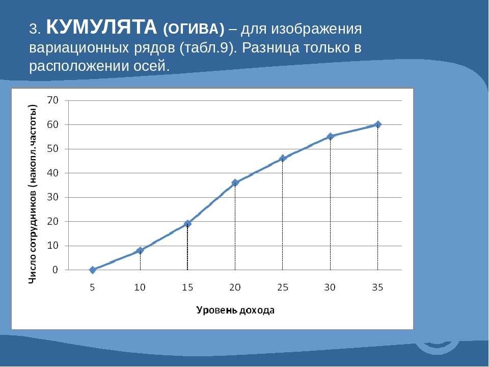 3. КУМУЛЯТА (ОГИВА) – для изображения вариационных рядов (табл.9). Разница то...