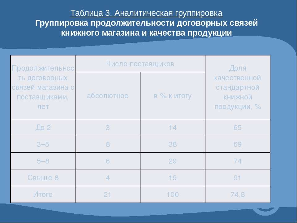 Таблица 3. Аналитическая группировка Группировка продолжительности договорных...