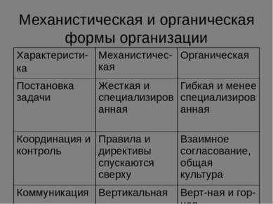 Механистическая и органическая формы организации Характеристи- ка Механистиче...