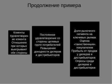 Продолжение примера Клиенты Удовлетворение клиента Отношения при которых выиг...
