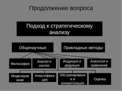 Продолжение вопроса Подход к стратегическому анализу Общенаучные Прикладные м...