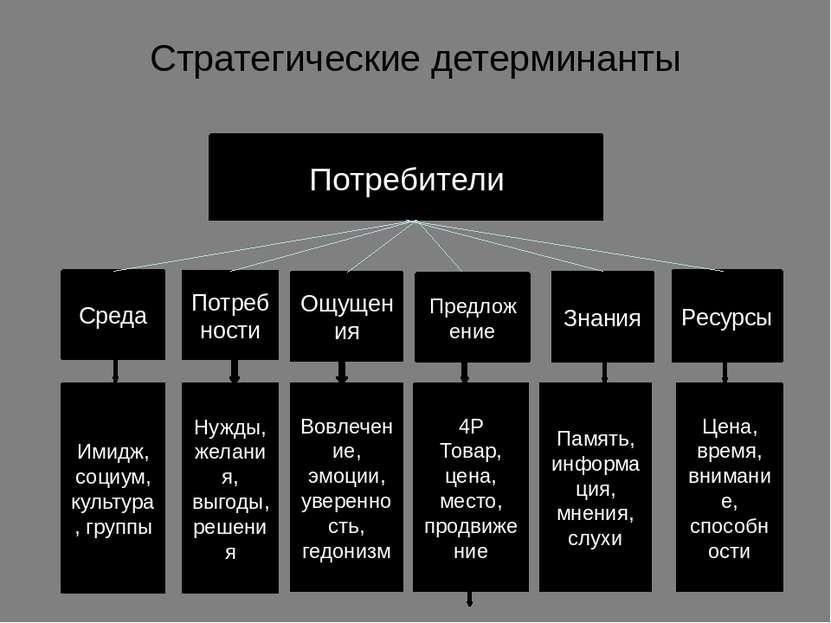 Стратегические детерминанты Потребители Среда Потребности Ощущения Предложени...