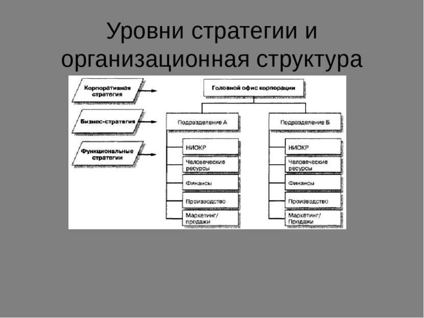 Уровни стратегии и организационная структура