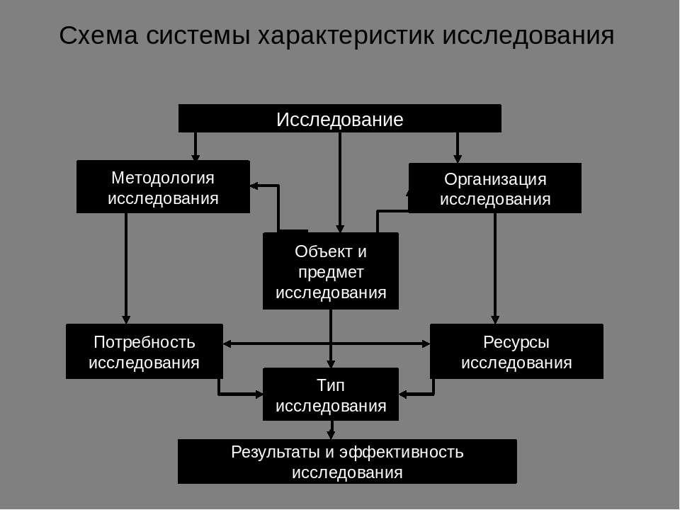 Схема системы характеристик исследования Исследование Методология исследовани...