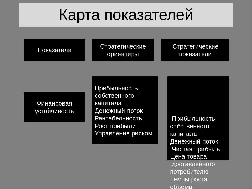 Карта показателей Показатели Стратегические ориентиры Стратегические показате...