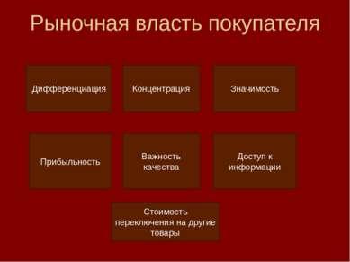 Рыночная власть покупателя Дифференциация Концентрация Значимость Прибыльност...