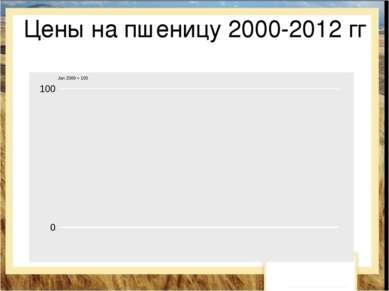 Цены на пшеницу 2000-2012 гг