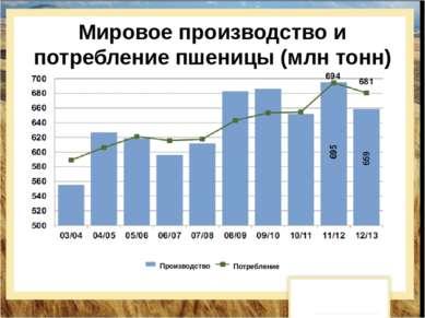 Мировое производство и потребление пшеницы (млн тонн) Производство Потребление