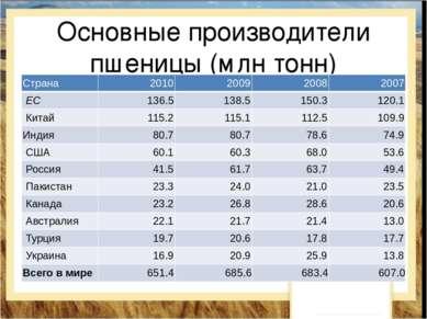 Основные производители пшеницы (млн тонн) Страна 2010 2009 2008 2007 ЕС 136....